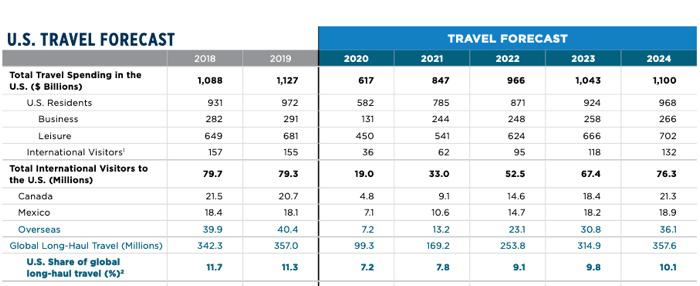 U.S. Travel Forecast