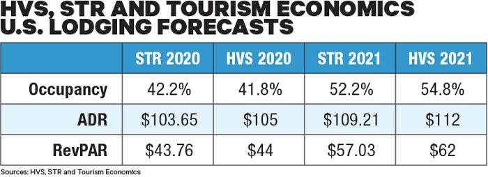 Final 2020 STR Forecast