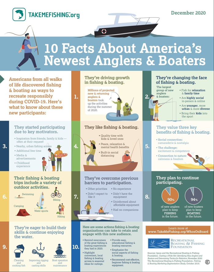 10 Facts of Americans' Newest Anglers