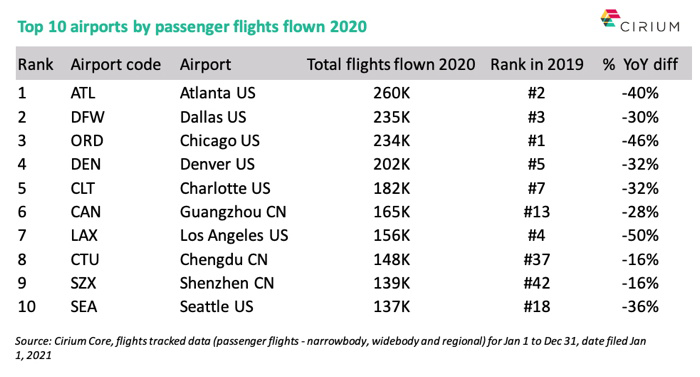 Top 10 Airports by Passenger Flights Flown in 2020