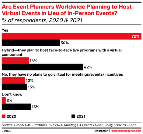 Are Event Planners Worldwide Planning to Host Virtual Events in Lieu of In-Person Events?