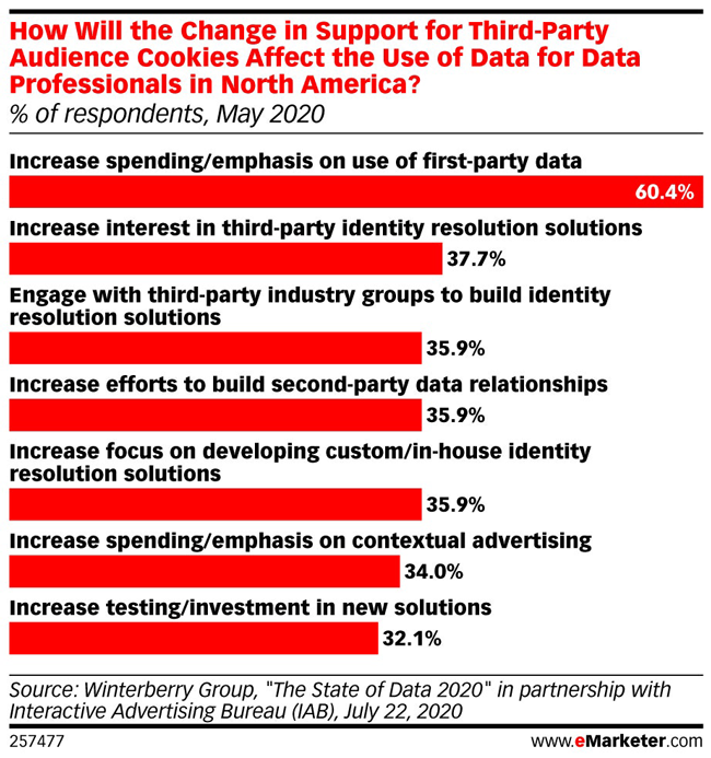 Change in Support for Third-Party Data