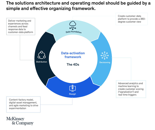 The Solutions Architecture and Operating Model