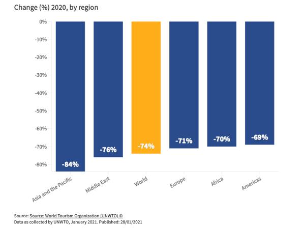 Change by Region