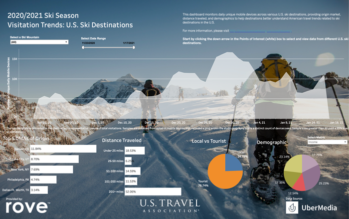 2020/2021 Ski Season Visitation Trends