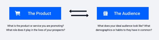 Relationship between Product and Behavior