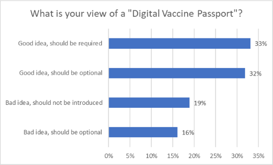 J.D. Power Travel Insight Covid Vaccine Passport Chart