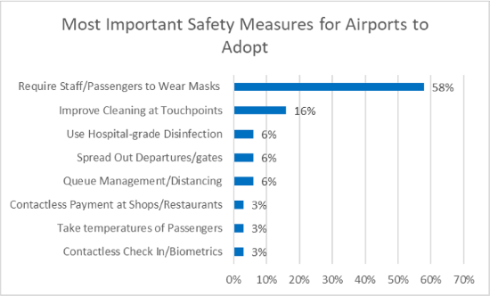 J.D. Power Travel Insight Covid Safety Measures Chart