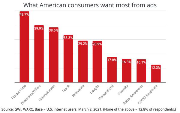 What American Consumers Want