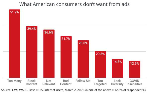 What American Consumers Don't Want