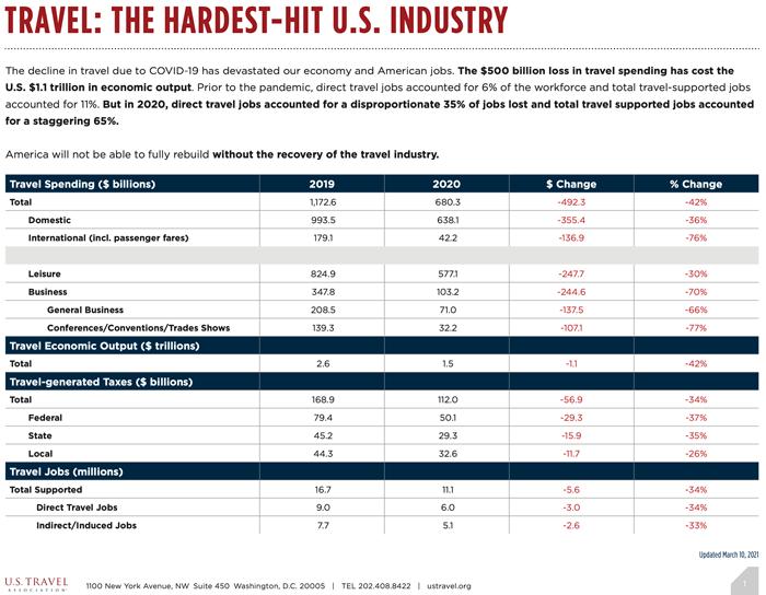 FThe Hardest Hit U.S. Industry