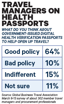 Travel Managers on Health Passports