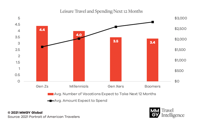 Leisure Travel and Spending