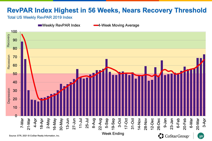 RevPAR Index Highest in 56 Weeks