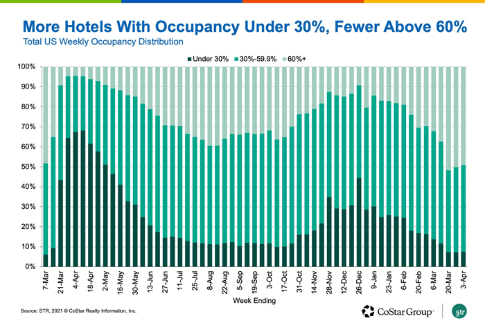 Total US Weekly Occupancy Distribution
