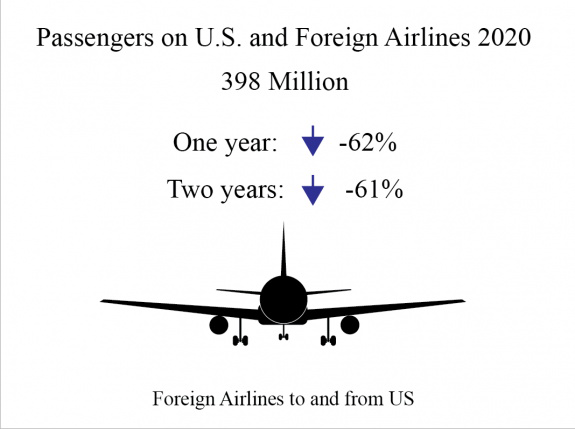 Foreign Airlines To and From U.S.
