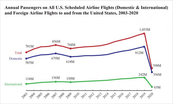 Annual Passengers