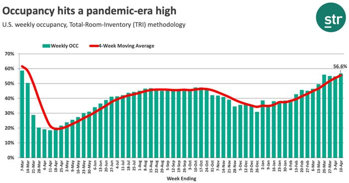 Occupancy Hits Pandemic-Era High