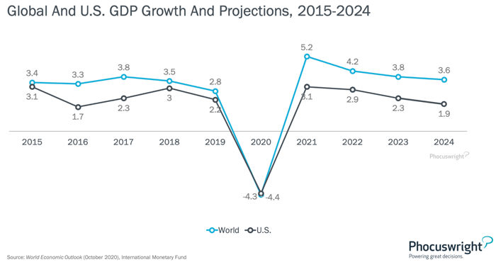 Global US GDP Growth Projections 2015-2024