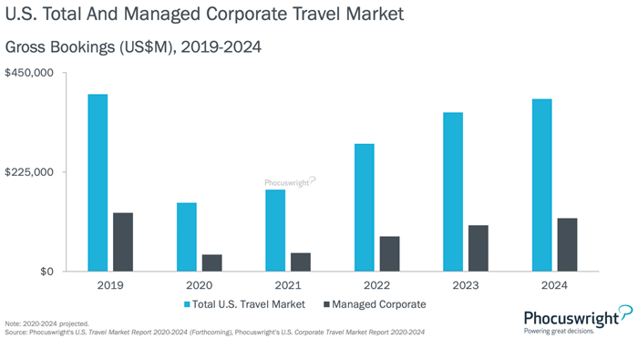 U.S. Total and Managed Corporate Travel Market