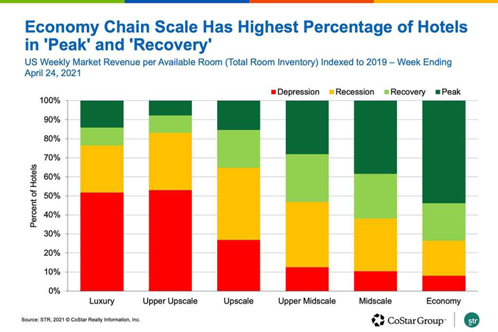 Economy Chain Scale Has Highest Percentage of Hotels in Peak and Recovery