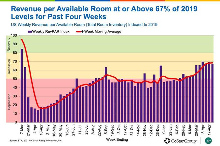 Revenue Per Available Room