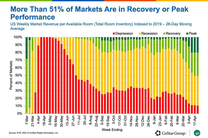 More Than 51% of Markets Are in Recovery or Peak Performance