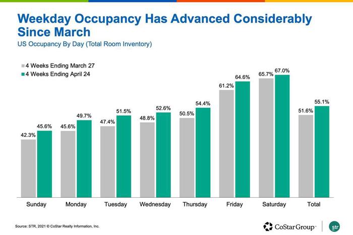 Weekday Occupancy