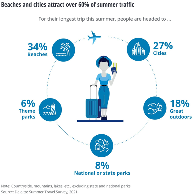 Beaches and Cities Attract