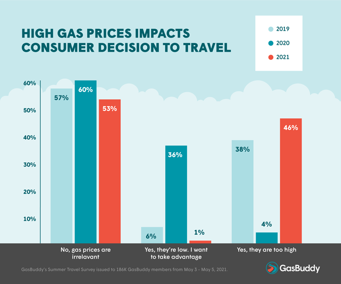 High Gas Prices Impacts Consumer Decision to Travel