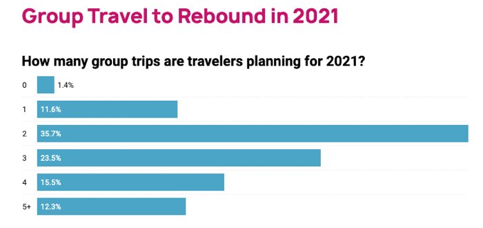 Group Travel to Rebound in 2021