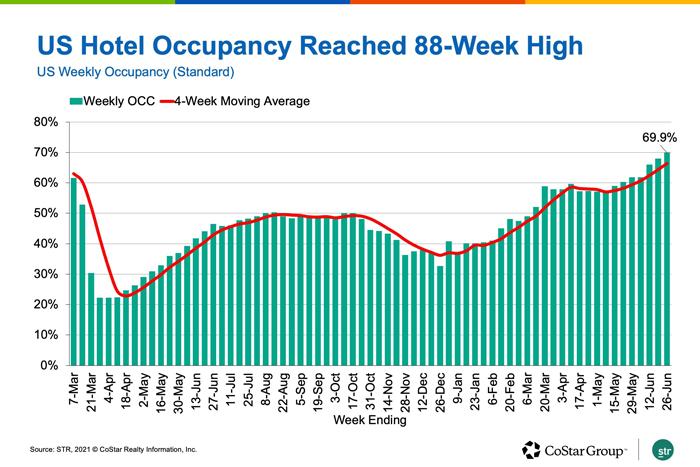 US Hotel Occupancy Reached 88-Week High