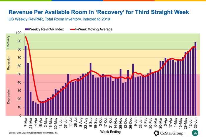 Revenue Per Available Room in 'Recovery' for Third Straight Week