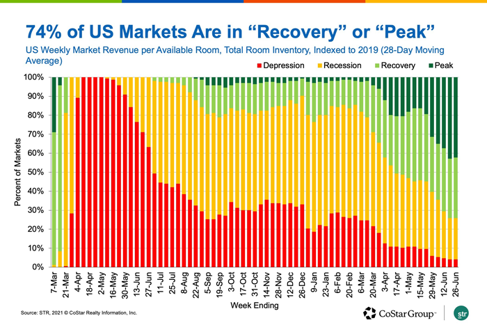 H74% of US Markets are in 'Recovery' or 'Peak'