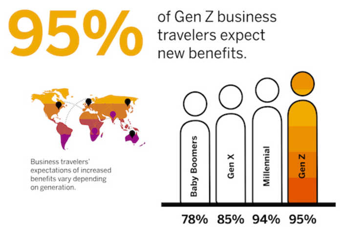 GenZ Business Travelers