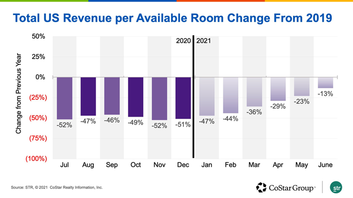 Total US Revenue Per Available Room Change