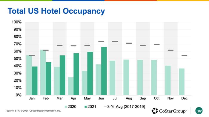 Total US Hotel Occupancy
