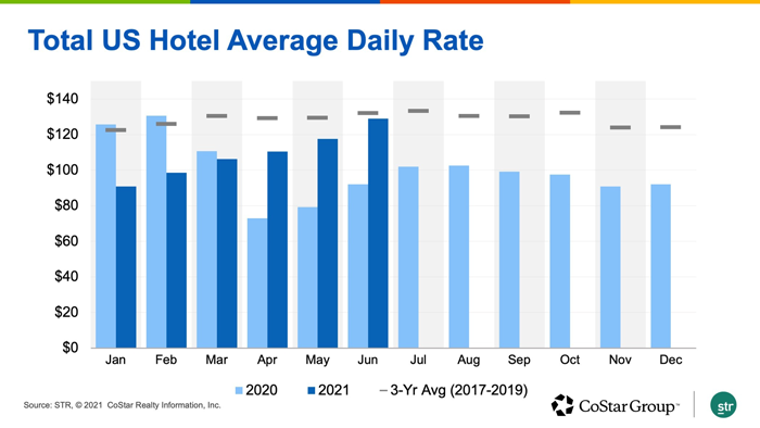 Total US Hotel Average Daily Rate