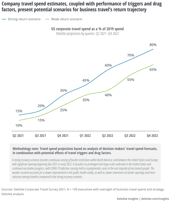Company Travel Spend Estimates