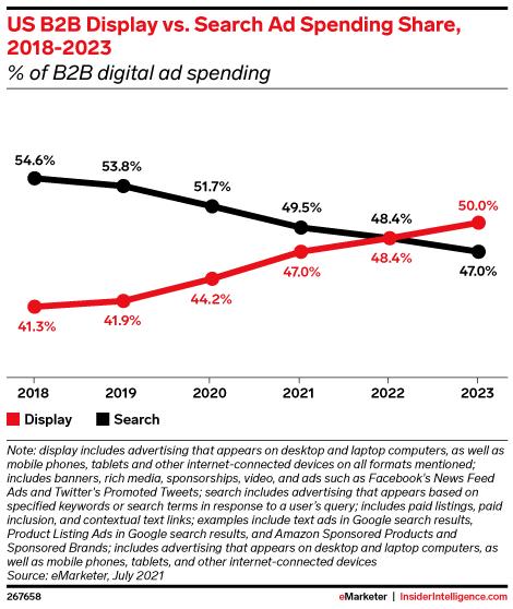 US B2B Display vs. Search Ad Spending Share