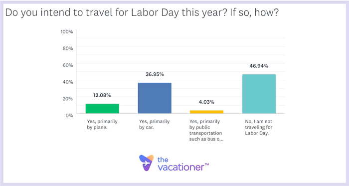 Do you intend to travel for Labor Day this year? If so, how?