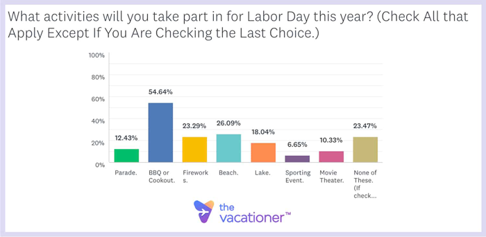 What activities will you take part in for Labor Day this year?