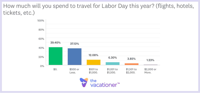 How much will you spend to travel for Labor Day this year?