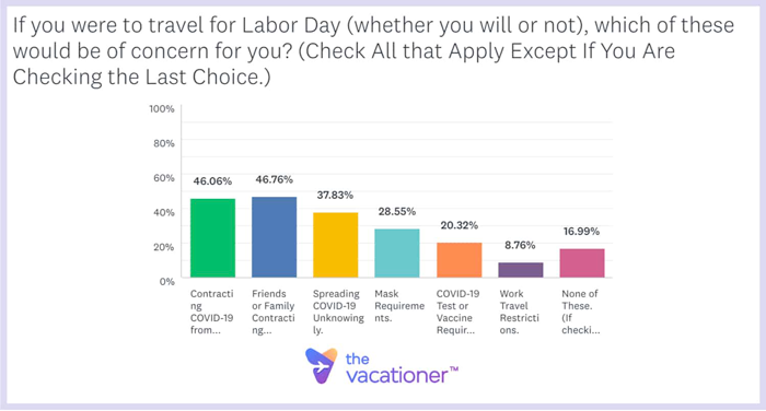 If you were to travel for Labor Day, which of these would be of concern for you?