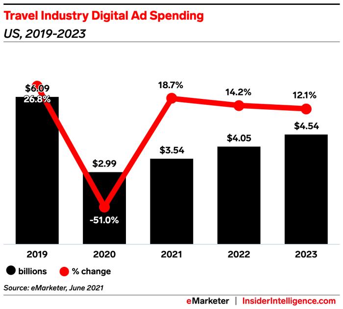 Travel Industry Digital Ad Spending