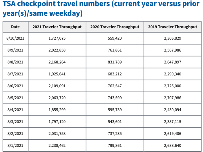 TSA Checkpoint Travel Numbers