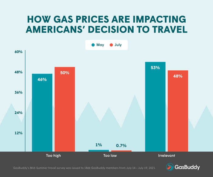 How Gas Prices Are Impacting Americans' Decision to Travel