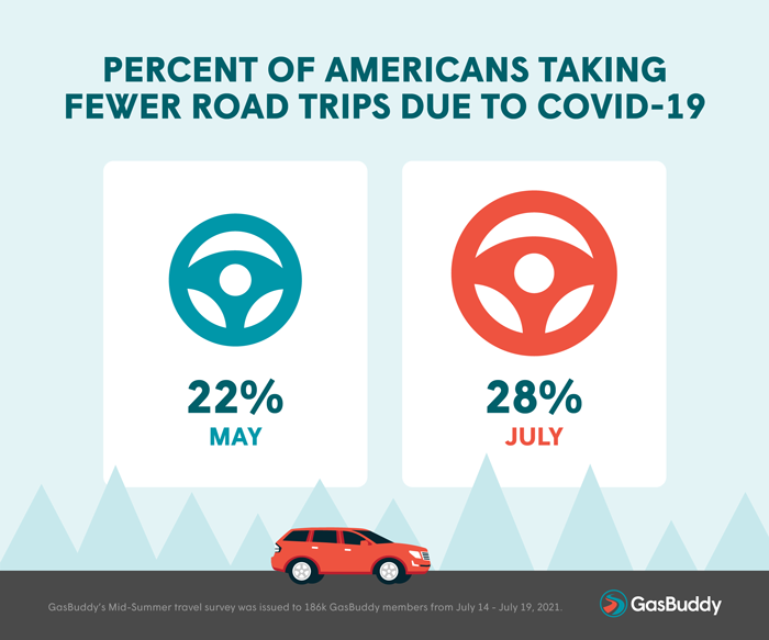 Percent of American Taking Fewer Road Trips Due to Covid-19
