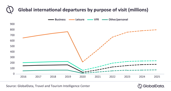 Global International Departures by Purpose for Visit
