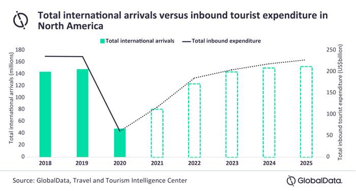 Total International Arrivals Versus Inbound Tourist Expenditure in North America